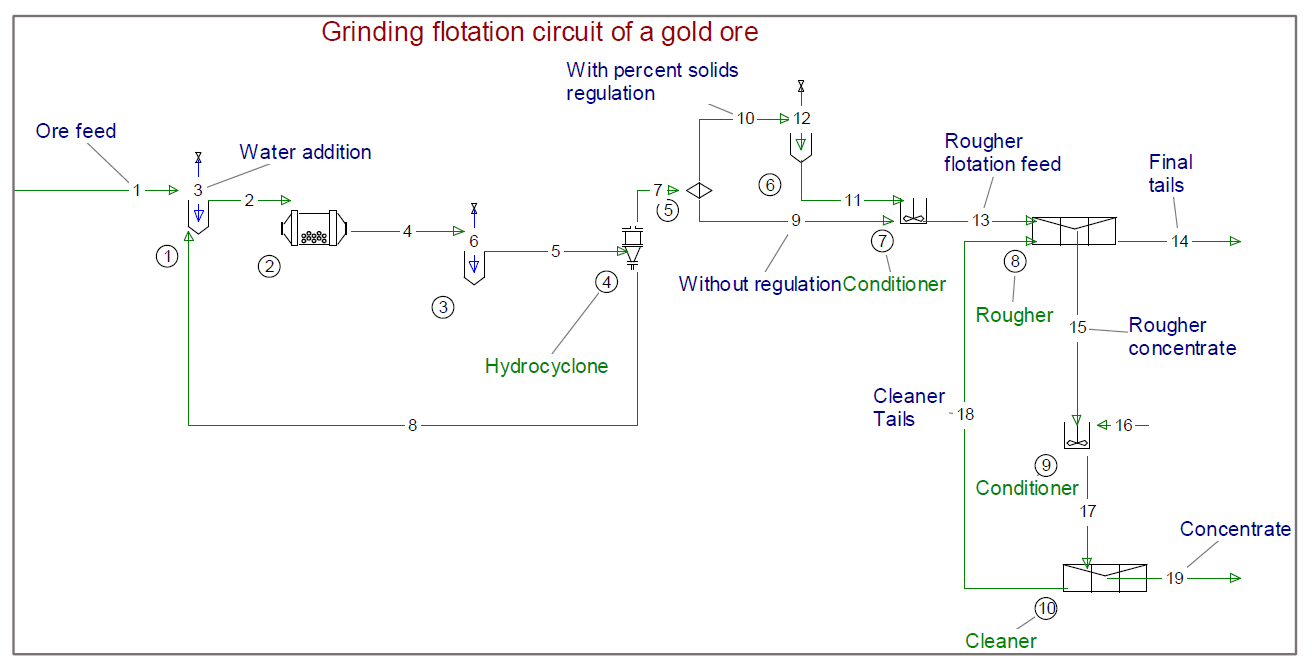 Screen shot USIM PAC process simulator - Flowsheet of a gold grinding flotation plant