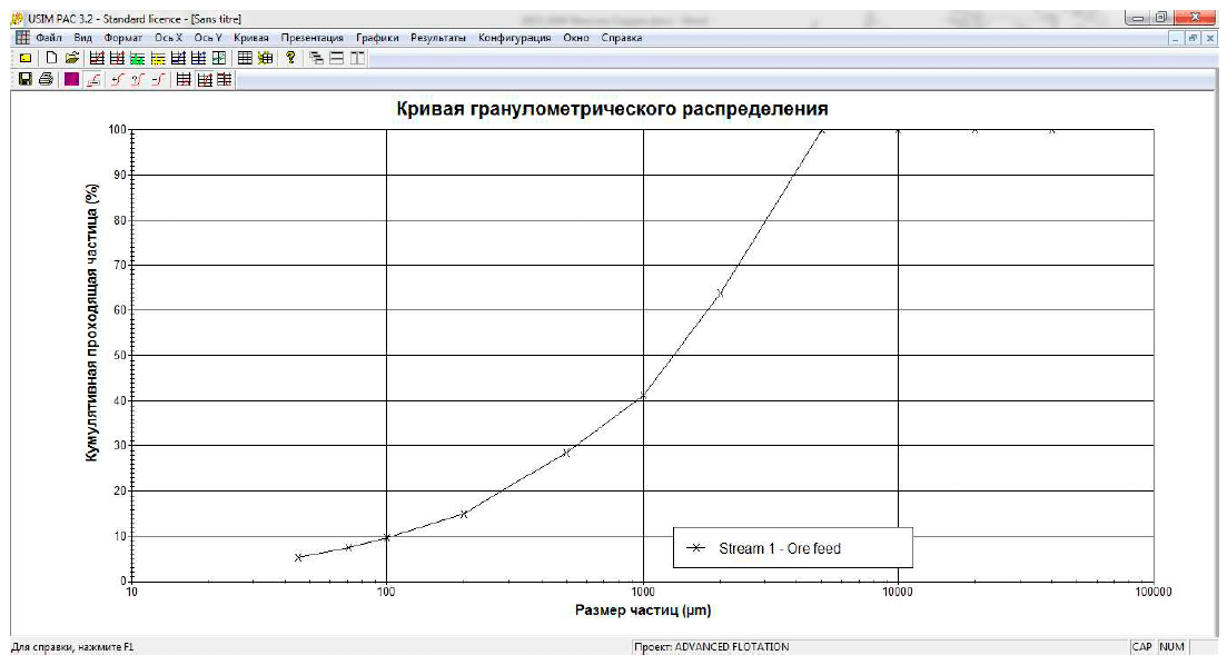 Screenshot USIM PAC process simulator - Feed size distribution