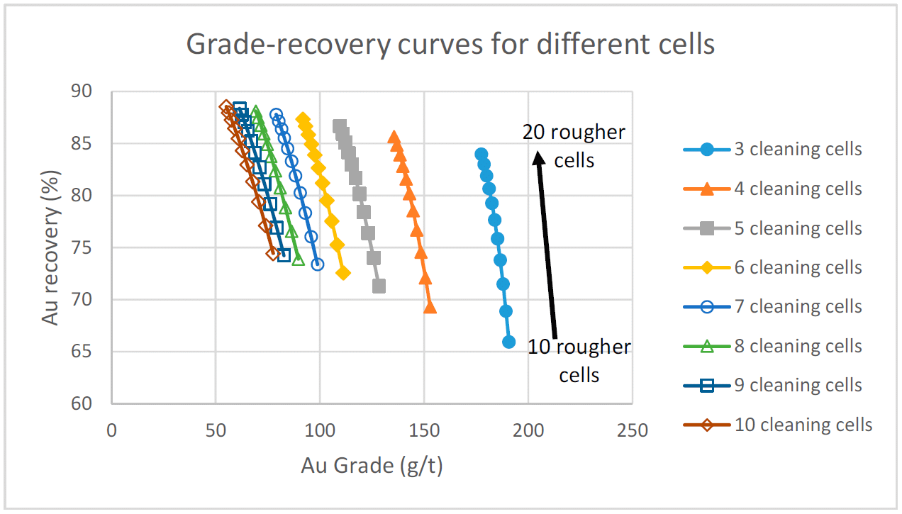 Screenshot USIM PAC process simulator - Evolution of the grade-recovery curves versus the number of cells