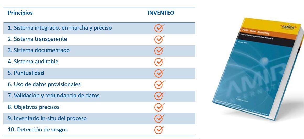 INVENTEO conformidad con los 10 principios del código AMIRA P754